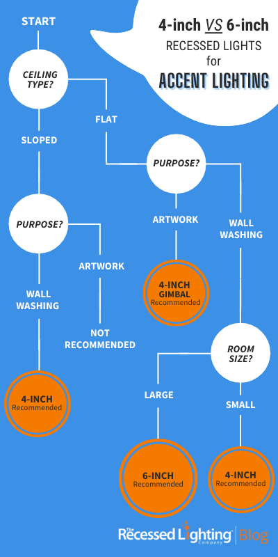 4-inch VS 6-inch Decision Tree for Accent Lighting