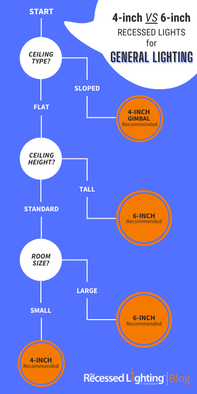 4-inch VS 6-inch Decision Tree for General Lighting