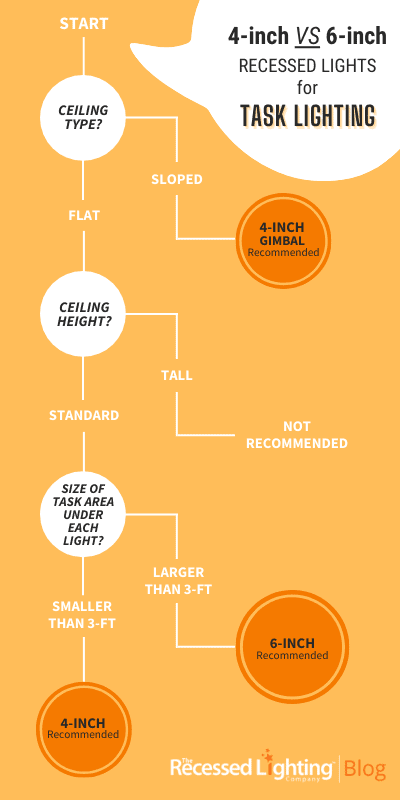 4-inch VS 6-inch Decision Tree for Task Lighting